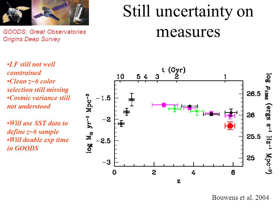GOODS: Great Observatories Origins Deep Survey Still uncertainty on measures Bouwens et al.