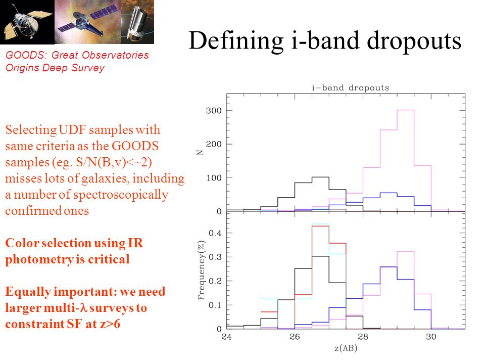 GOODS: Great Observatories Origins Deep Survey Defining i-band dropouts Selecting UDF samples with same criteria as the GOODS samples (eg.