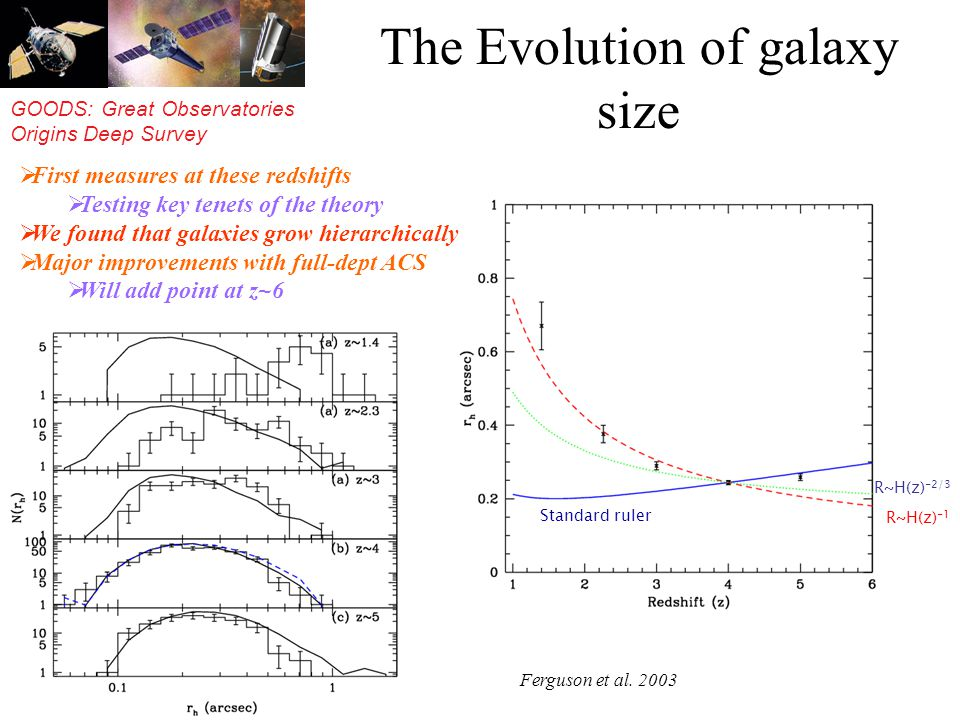 GOODS: Great Observatories Origins Deep Survey The Evolution of galaxy size Standard ruler R~H(z) -2/3 R~H(z) -1 First measures at these redshifts Testing key tenets of the theory We found that galaxies grow hierarchically Major improvements with full-dept ACS Will add point at z~6 Ferguson et al.