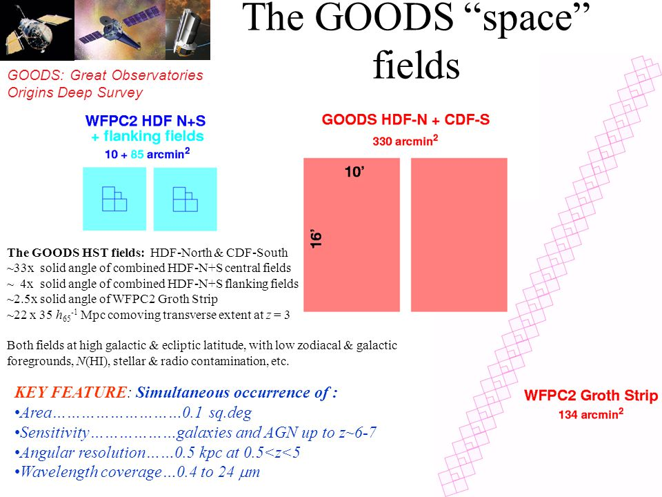 GOODS: Great Observatories Origins Deep Survey The GOODS space fields The GOODS HST fields: HDF-North & CDF-South ~33x solid angle of combined HDF-N+S central fields ~ 4x solid angle of combined HDF-N+S flanking fields ~2.5x solid angle of WFPC2 Groth Strip ~22 x 35 h 65 -1 Mpc comoving transverse extent at z = 3 Both fields at high galactic & ecliptic latitude, with low zodiacal & galactic foregrounds, N(HI), stellar & radio contamination, etc.