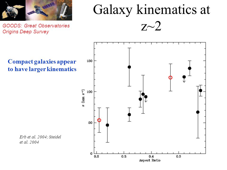 GOODS: Great Observatories Origins Deep Survey Galaxy kinematics at z~2 Erb et al.