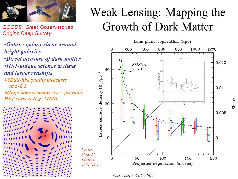 GOODS: Great Observatories Origins Deep Survey Weak Lensing: Mapping the Growth of Dark Matter Galaxy-galaxy shear around bright galaxies Direct measure of dark matter HST-unique science at these and larger redshifts SDSS-like quality measures at z~0.5 Huge improvements over previous HST surveys (e.g.