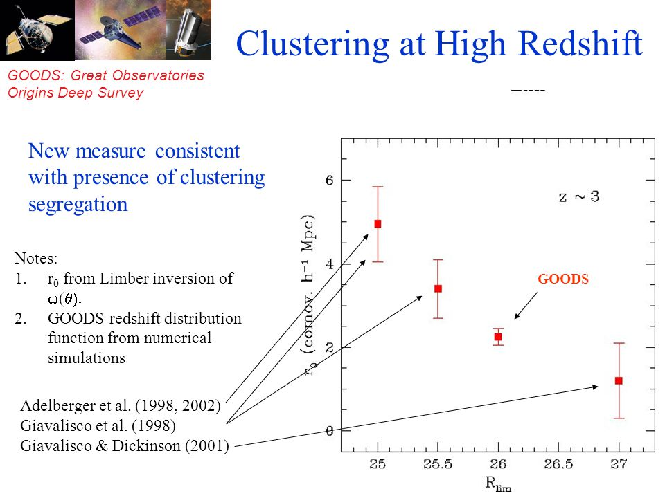 GOODS: Great Observatories Origins Deep Survey Clustering at High Redshift Notes: 1.r 0 from Limber inversion of ( 2.GOODS redshift distribution function from numerical simulations Adelberger et al.