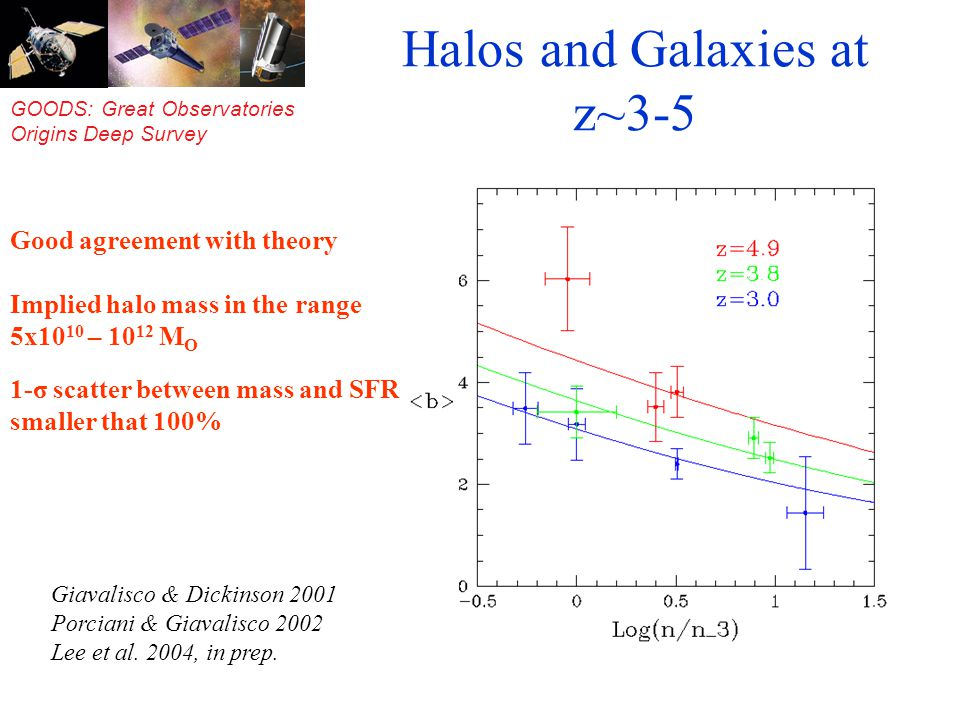 GOODS: Great Observatories Origins Deep Survey Halos and Galaxies at z~3-5 Good agreement with theory Implied halo mass in the range 5x10 10 – 10 12 M O 1-σ scatter between mass and SFR smaller that 100% Giavalisco & Dickinson 2001 Porciani & Giavalisco 2002 Lee et al.