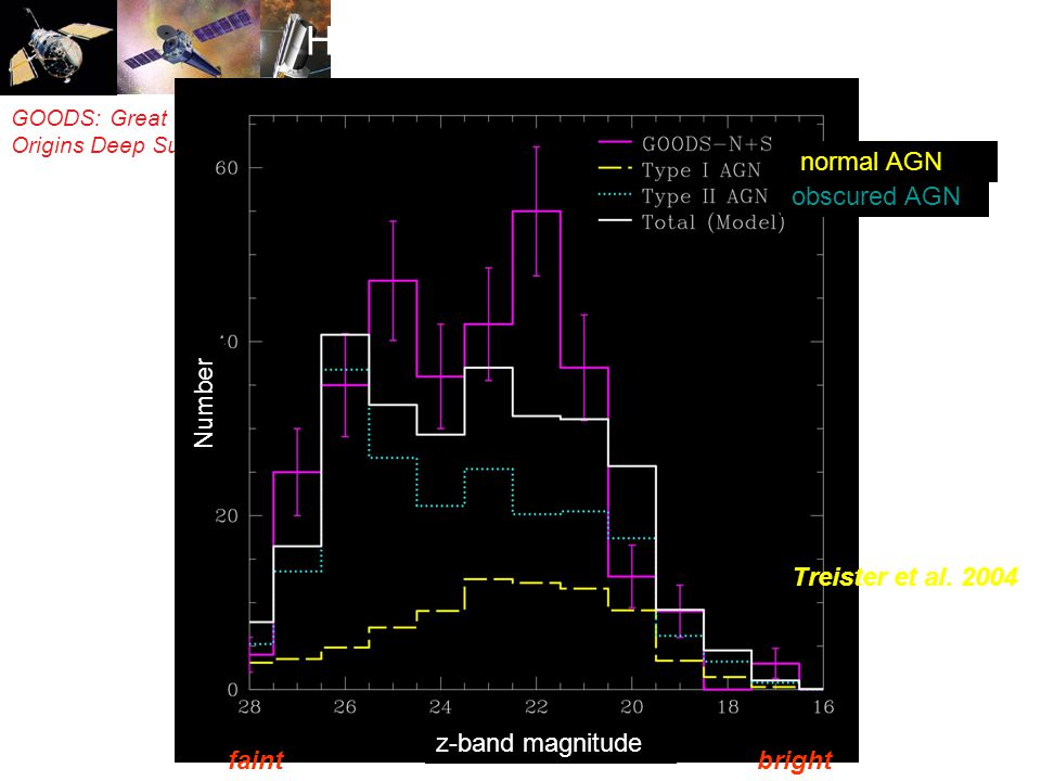 GOODS: Great Observatories Origins Deep Survey Number z-band magnitude HST ACS z-band counts Treister et al.