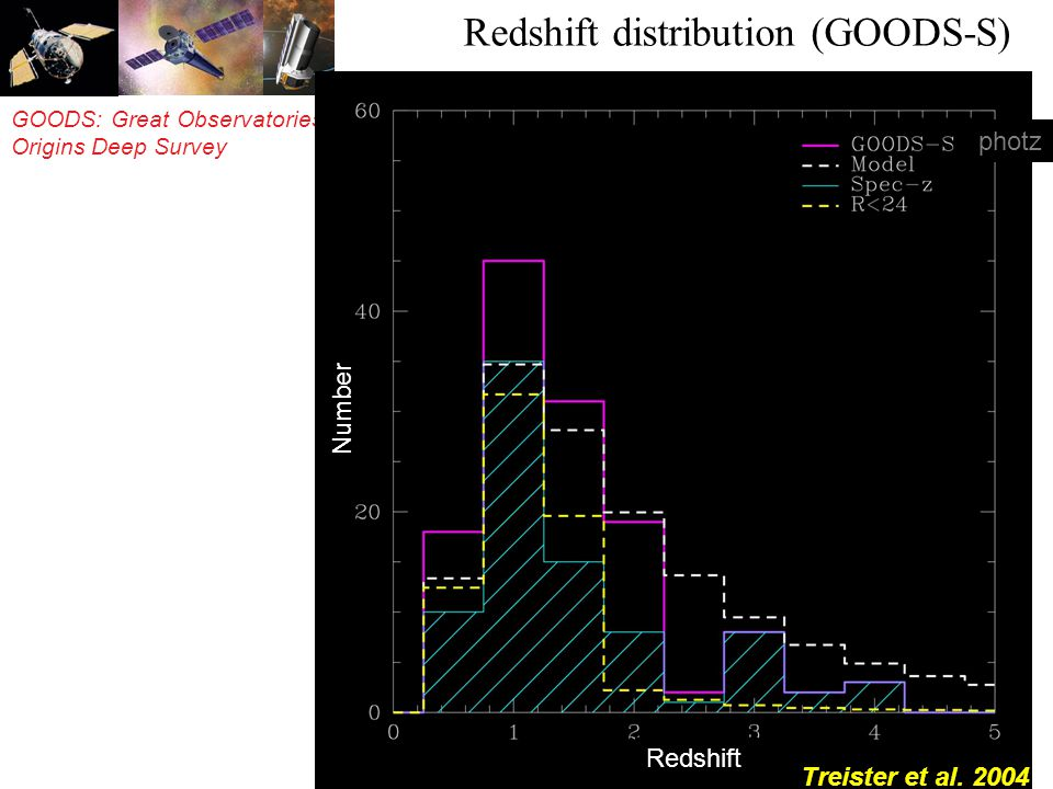 GOODS: Great Observatories Origins Deep Survey photz Treister et al.
