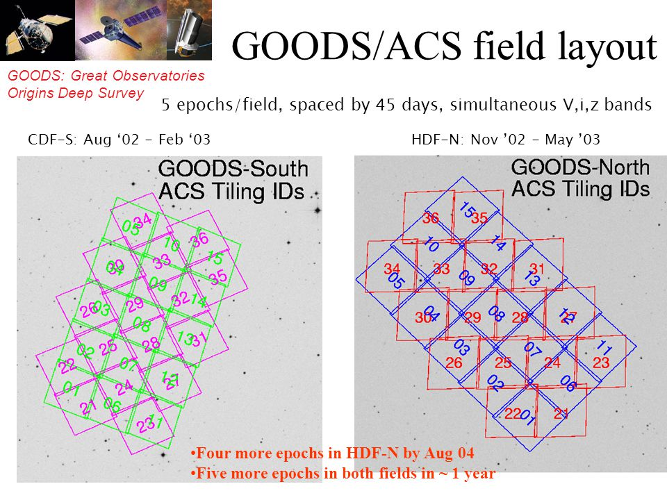 GOODS: Great Observatories Origins Deep Survey GOODS/ACS field layout 5 epochs/field, spaced by 45 days, simultaneous V,i,z bands CDF-S: Aug 02 - Feb 03 HDF-N: Nov 02 - May 03 Four more epochs in HDF-N by Aug 04 Five more epochs in both fields in ~ 1 year