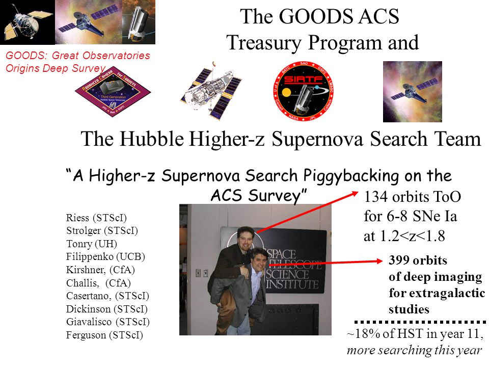 GOODS: Great Observatories Origins Deep Survey The GOODS ACS Treasury Program and The Hubble Higher-z Supernova Search Team A Higher-z Supernova Search Piggybacking on the ACS Survey 134 orbits ToO for 6-8 SNe Ia at 1.2<z<1.8 Riess (STScI) Strolger (STScI) Tonry (UH) Filippenko (UCB) Kirshner, (CfA) Challis, (CfA) Casertano, (STScI) Dickinson (STScI) Giavalisco (STScI) Ferguson (STScI) 399 orbits of deep imaging for extragalactic studies ~18% of HST in year 11, more searching this year