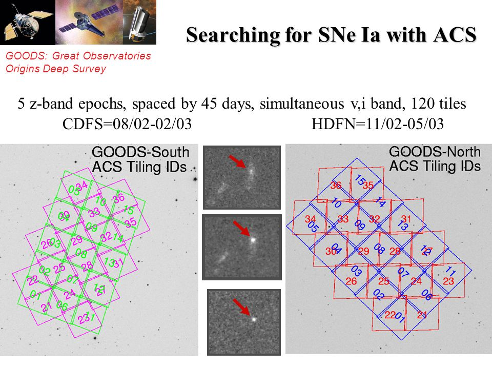 GOODS: Great Observatories Origins Deep Survey Searching for SNe Ia with ACS 5 z-band epochs, spaced by 45 days, simultaneous v,i band, 120 tiles CDFS=08/02-02/03 HDFN=11/02-05/03