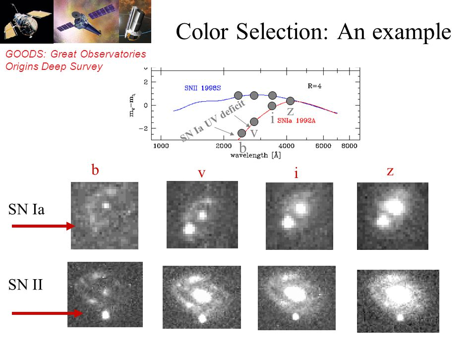 GOODS: Great Observatories Origins Deep Survey z v b i SN Ia SN II Color Selection: An example b v i z SN Ia UV deficit