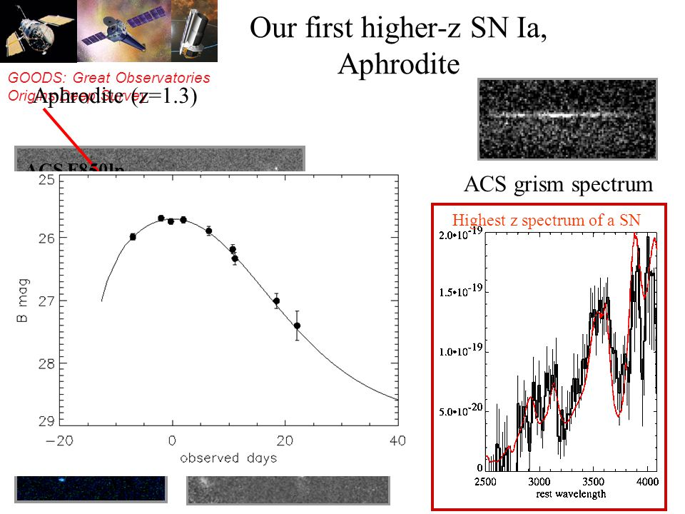 GOODS: Great Observatories Origins Deep Survey Our first higher-z SN Ia, Aphrodite Aphrodite (z=1.3) ACS grism spectrum NICMOS F110W ACS F850lp viz Hi