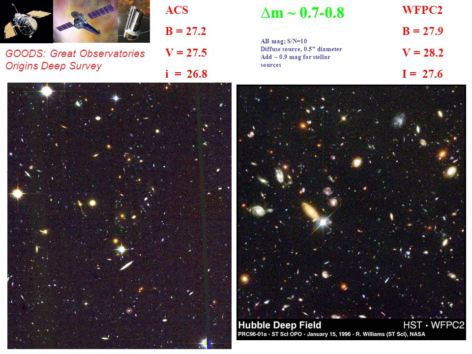 GOODS: Great Observatories Origins Deep Survey ACS B = 27.2 V = 27.5 i = 26.8 z = 26.7 WFPC2 B = 27.9 V = 28.2 I = 27.6 m ~ 0.7-0.8 AB mag; S/N=10 Diffuse source, 0.5 diameter Add ~ 0.9 mag for stellar sources