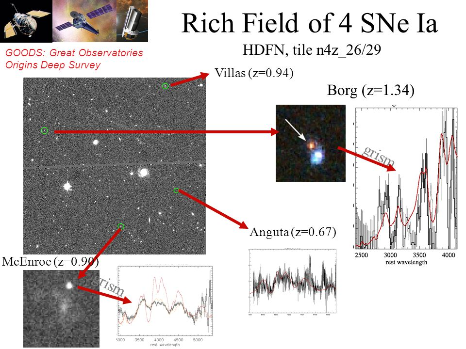 GOODS: Great Observatories Origins Deep Survey Rich Field of 4 SNe Ia HDFN, tile n4z_26/29 Villas (z=0.94) Borg (z=1.34) Anguta (z=0.67) McEnroe (z=0.90) grism