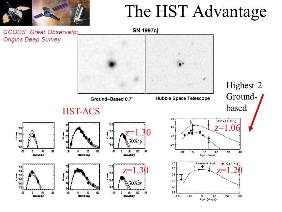 GOODS: Great Observatories Origins Deep Survey The HST Advantage ToO Highest 2 Ground- based z=1.06 z=1.20 z=1.30 HST-ACS