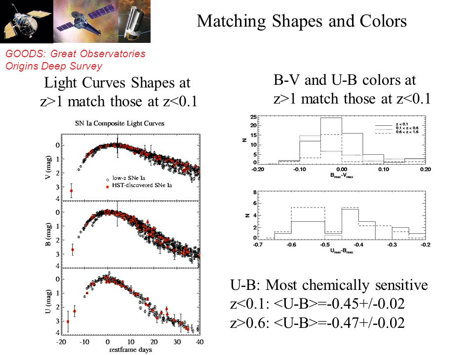 GOODS: Great Observatories Origins Deep Survey Matching Shapes and Colors Light Curves Shapes at z>1 match those at z<0.1 B-V and U-B colors at z>1 match those at z<0.1 U-B: Most chemically sensitive z =-0.45+/-0.02 z>0.6: =-0.47+/-0.02