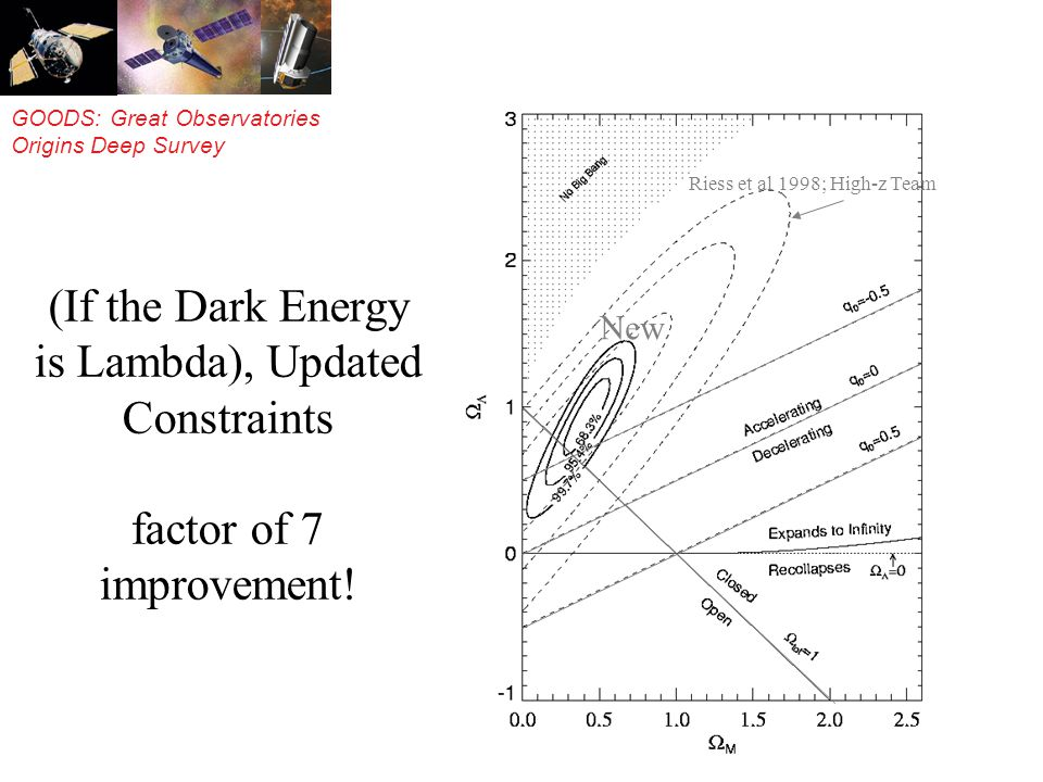 GOODS: Great Observatories Origins Deep Survey (If the Dark Energy is Lambda), Updated Constraints factor of 7 improvement.