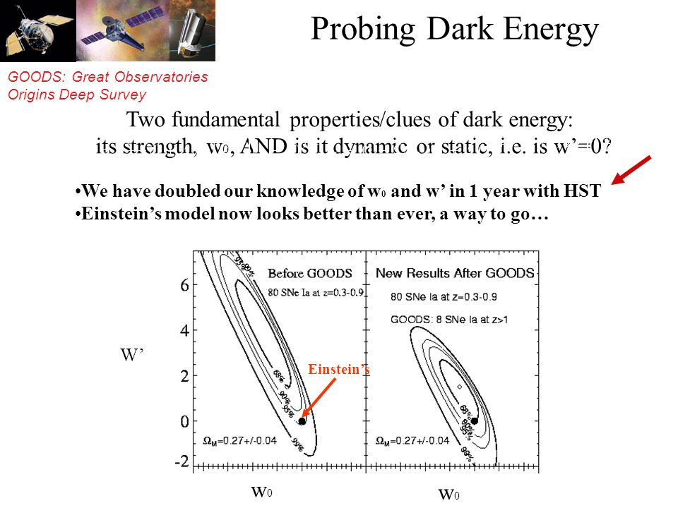GOODS: Great Observatories Origins Deep Survey Probing Dark Energy We have doubled our knowledge of w 0 and w in 1 year with HST Einsteins model now looks better than ever, a way to go… Two fundamental properties/clues of dark energy: its strength, w 0, AND is it dynamic or static, i.e.