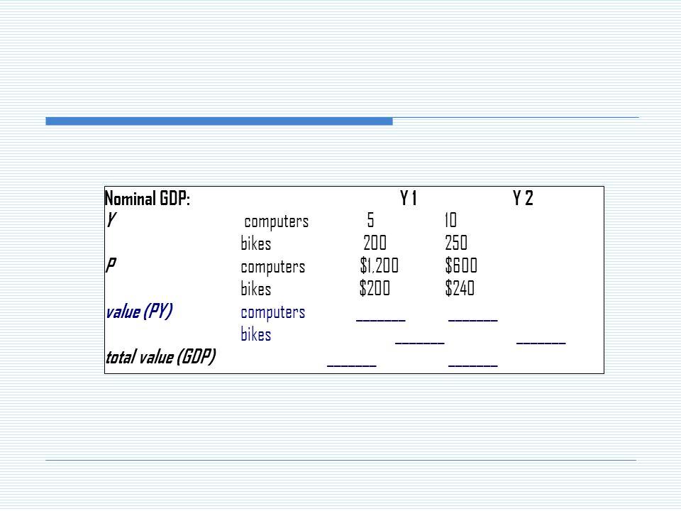 Nominal GDP: Y 1Y 2 Y computers 510 bikes 200250 P computers $1,200$600 bikes $200$240 value (PY) computers _______ _______ bikes _______ _______ total value (GDP) _______ _______