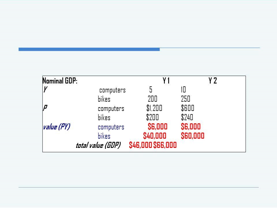Nominal GDP: Y 1Y 2 Y computers 510 bikes 200250 P computers $1,200$600 bikes $200$240 value (PY) computers $6,000$6,000 bikes $40,000$60,000 total value (GDP) $46,000$66,000