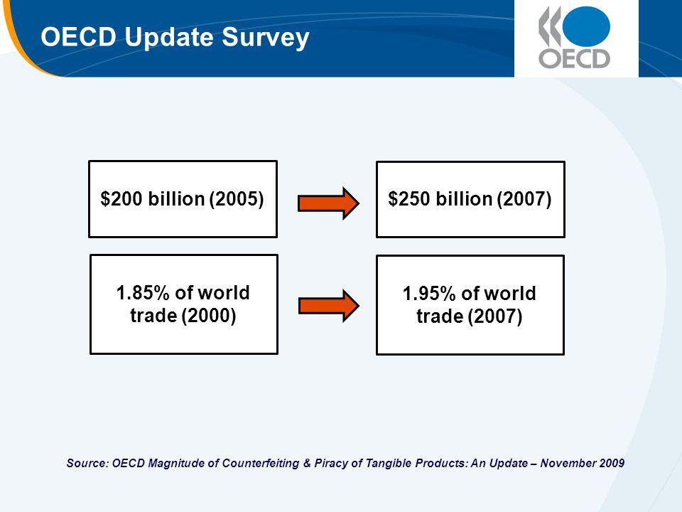 OECD Update Survey $200 billion (2005) $250 billion (2007) 1.85% of world trade (2000) 1.95% of world trade (2007) Source: OECD Magnitude of Counterfe