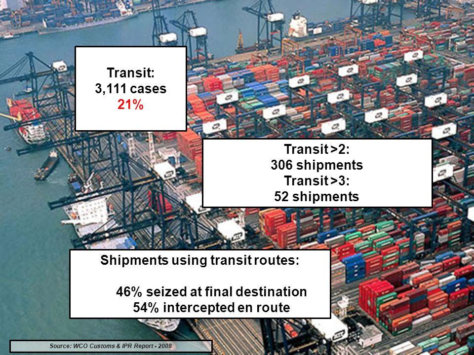 Source: WCO Customs & IPR Report - 2008 Transit: 3,111 cases 21% Transit >2: 306 shipments Transit >3: 52 shipments Shipments using transit routes: 46% seized at final destination 54% intercepted en route