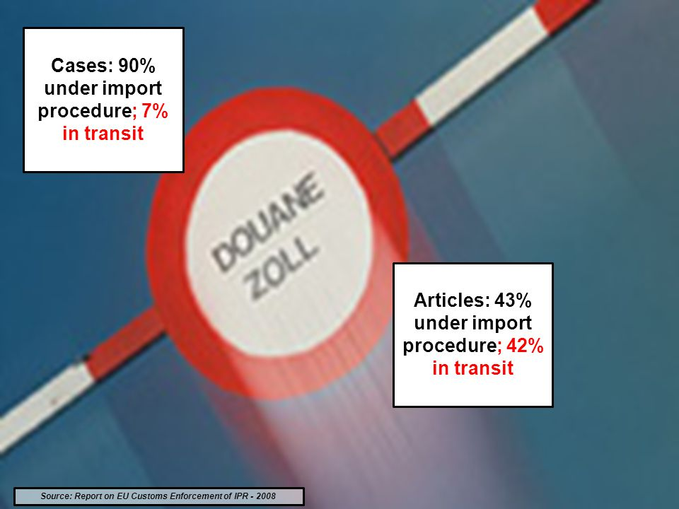 Source: Report on EU Customs Enforcement of IPR - 2008 Cases: 90% under import procedure; 7% in transit Articles: 43% under import procedure; 42% in transit