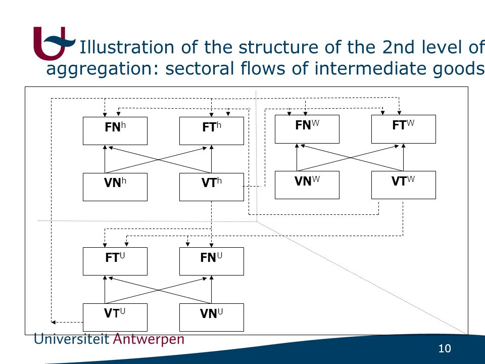 10 Illustration of the structure of the 2nd level of aggregation: sectoral flows of intermediate goods FN h FT h VN h VT h FT U FN U VTUVTU VN U FN W