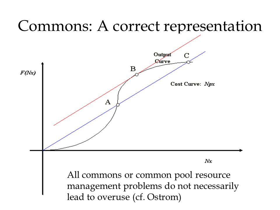 Commons: A correct representation All commons or common pool resource management problems do not necessarily lead to overuse (cf.