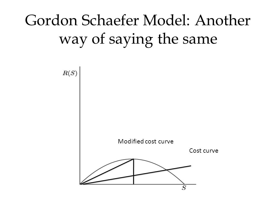 Gordon Schaefer Model: Another way of saying the same Cost curve Modified cost curve