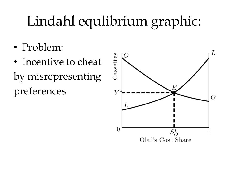 Lindahl equlibrium graphic: Problem: Incentive to cheat by misrepresenting preferences