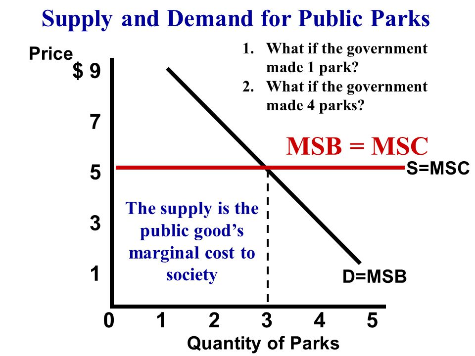 $ 9 7 5 3 1 0 1 2 3 4 5 The supply is the public goods marginal cost to society S=MSC D=MSB Supply and Demand for Public Parks Price Quantity of Parks