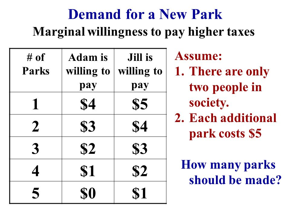 Demand for a New Park Marginal willingness to pay higher taxes # of Parks Adam is willing to pay Jill is willing to pay Societys Demand for Parks Marg