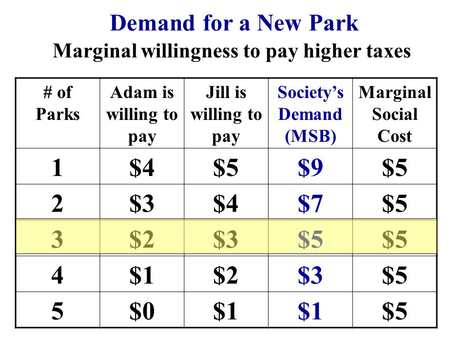 # of Parks Adam is willing to pay Jill is willing to pay Societys Demand (MSB) Marginal Social Cost 1$4$5$9$5 2$3$4$7$5 3$2$3$5 4$1$2$3$5 5$0$1 $5 Dem