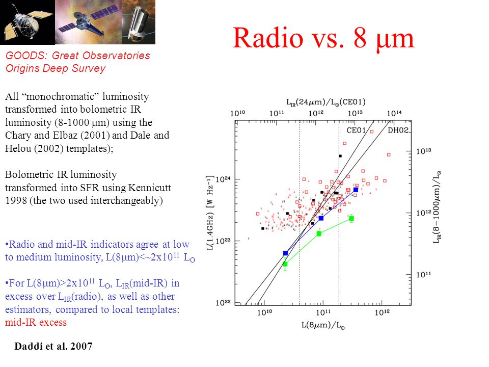 GOODS: Great Observatories Origins Deep Survey Radio vs. 8 μm Radio and mid-IR indicators agree at low to medium luminosity, L(8 m)<~2x10 11 L O For L