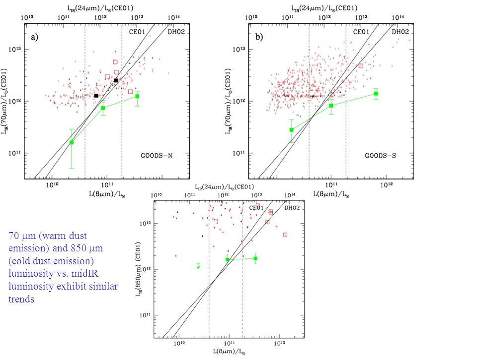 GOODS: Great Observatories Origins Deep Survey 70 m (warm dust emission) and 850 m (cold dust emission) luminosity vs. midIR luminosity exhibit simila