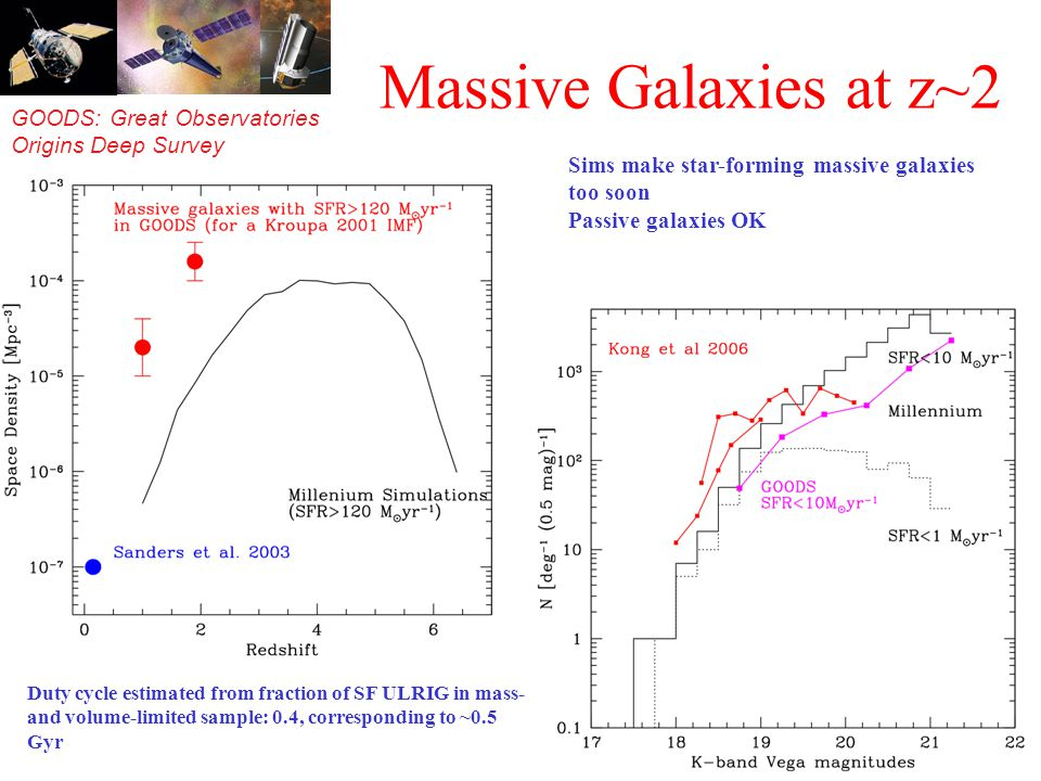 GOODS: Great Observatories Origins Deep Survey Massive Galaxies at z~2 Sims make star-forming massive galaxies too soon Passive galaxies OK Duty cycle estimated from fraction of SF ULRIG in mass- and volume-limited sample: 0.4, corresponding to ~0.5 Gyr
