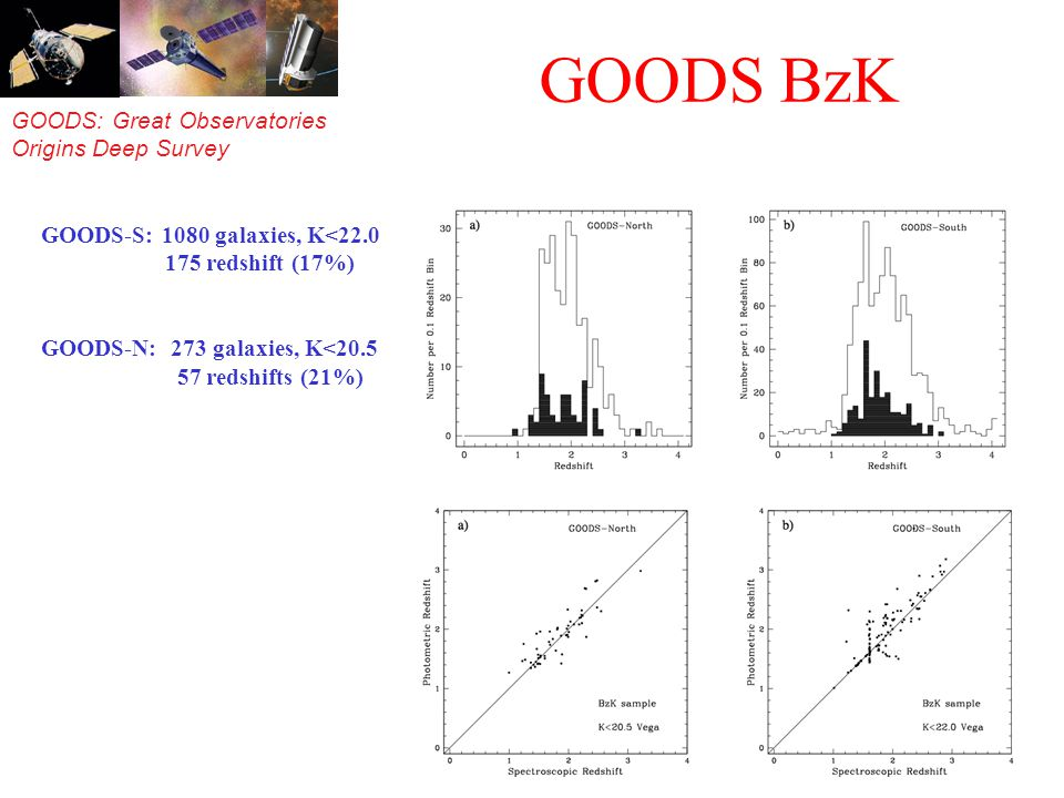 GOODS: Great Observatories Origins Deep Survey GOODS BzK GOODS-S: 1080 galaxies, K<22.0 175 redshift (17%) GOODS-N: 273 galaxies, K<20.5 57 redshifts