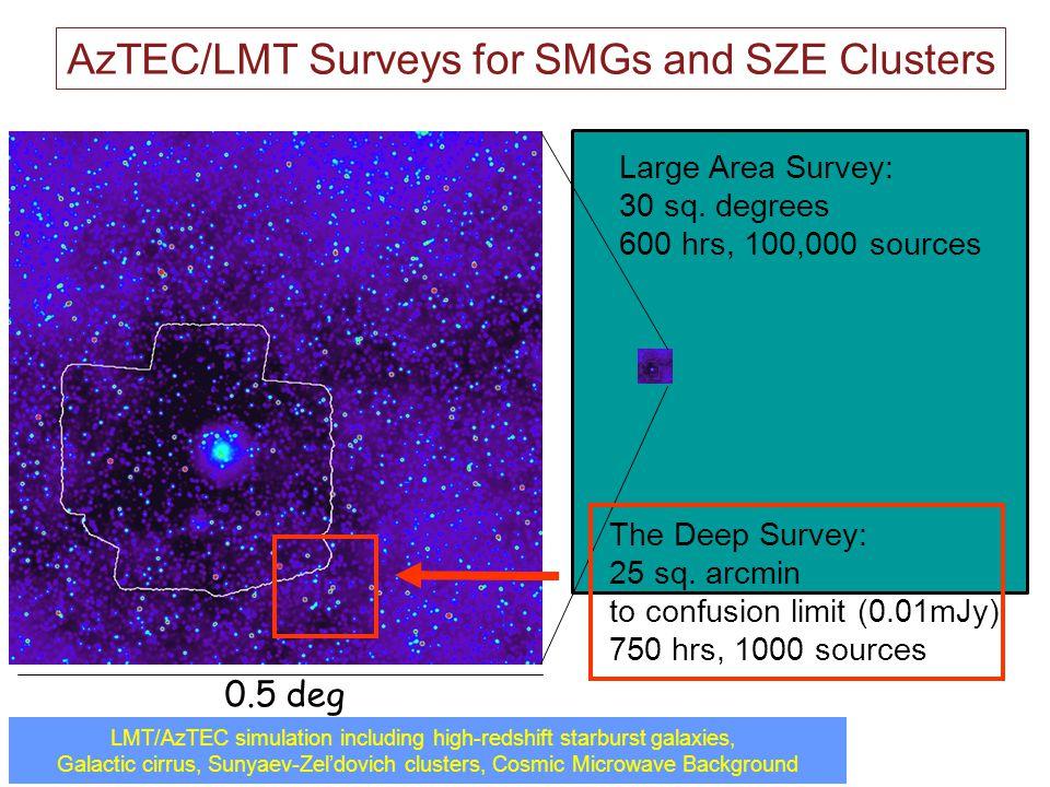 LMT/AzTEC simulation including high-redshift starburst galaxies, Galactic cirrus, Sunyaev-Zeldovich clusters, Cosmic Microwave Background 0.5 deg AzTE