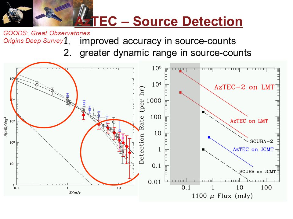 GOODS: Great Observatories Origins Deep Survey AzTEC – Source Detection 1. improved accuracy in source-counts 2. greater dynamic range in source-count