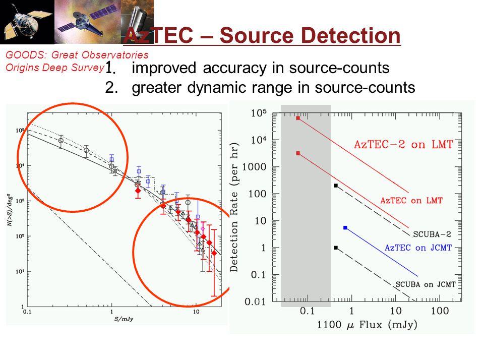 GOODS: Great Observatories Origins Deep Survey AzTEC – Source Detection 1.