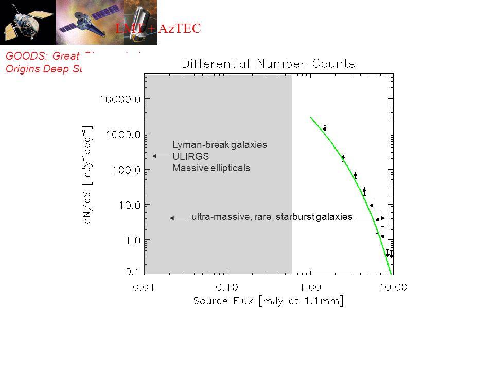 GOODS: Great Observatories Origins Deep Survey Lyman-break galaxies ULIRGS Massive ellipticals ultra-massive, rare, starburst galaxies LMT + AzTEC