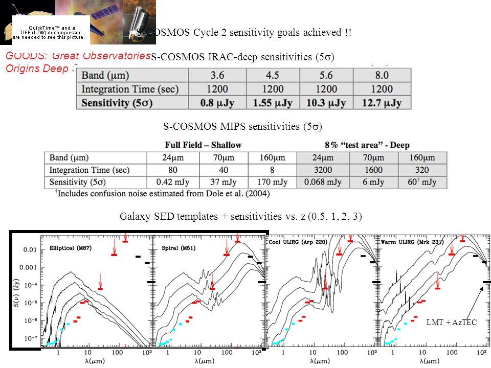 GOODS: Great Observatories Origins Deep Survey S-COSMOS IRAC-deep sensitivities (5 ) S-COSMOS MIPS sensitivities (5 ) Galaxy SED templates + sensitivities vs.