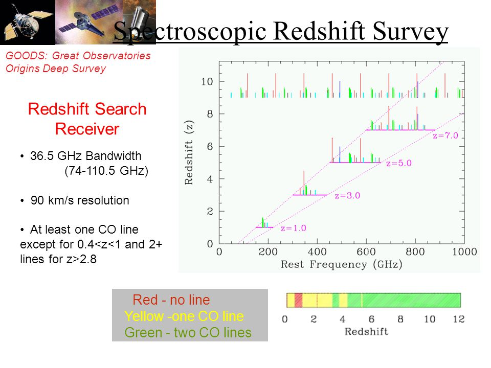 GOODS: Great Observatories Origins Deep Survey Redshift Search Receiver Spectroscopic Redshift Survey 36.5 GHz Bandwidth (74-110.5 GHz) 90 km/s resolution At least one CO line except for 0.4 2.8 Red - no line Yellow -one CO line Green - two CO lines