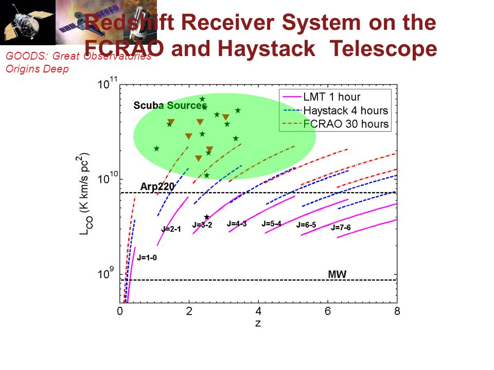 GOODS: Great Observatories Origins Deep Survey Redshift Receiver System on the FCRAO and Haystack Telescope