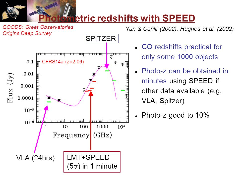 GOODS: Great Observatories Origins Deep Survey Photometric redshifts with SPEED LMT+SPEED (5 ) in 1 minute CFRS14a (z=2.06) VLA (24hrs) SPITZER CO red