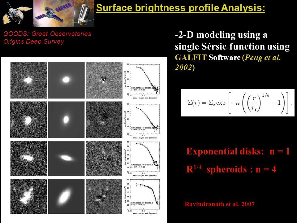 GOODS: Great Observatories Origins Deep Survey Surface brightness profile Analysis: -2-D modeling using a single Sérsic function using GALFIT Software (Peng et al.