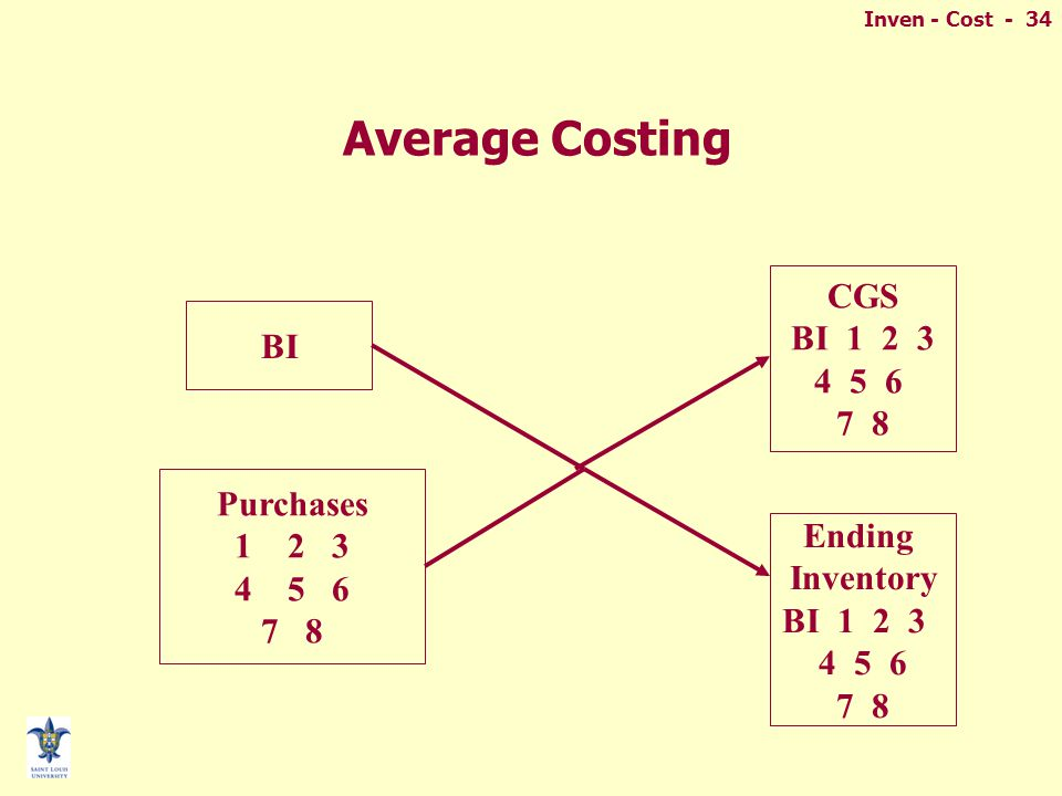 Inven - Cost - 34 Average Costing CGS BI 1 2 3 4 5 6 7 8 Ending Inventory BI 1 2 3 4 5 6 7 8 Purchases 12 3 45 6 7 8 BI