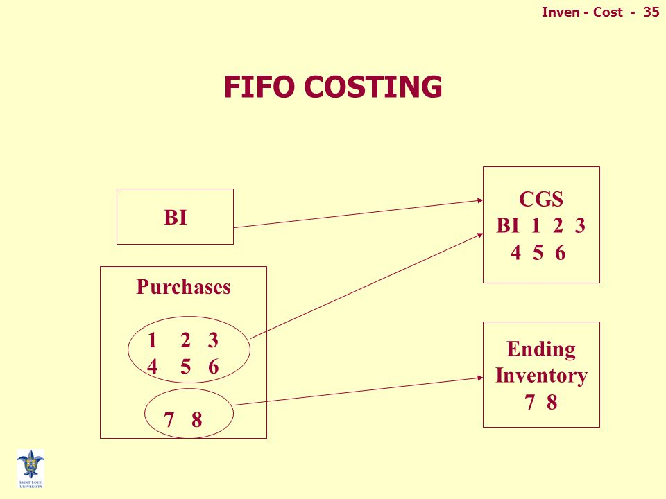 Inven - Cost - 35 FIFO COSTING Purchases 12 3 45 6 7 8 BI CGS BI 1 2 3 4 5 6 Ending Inventory 7 8