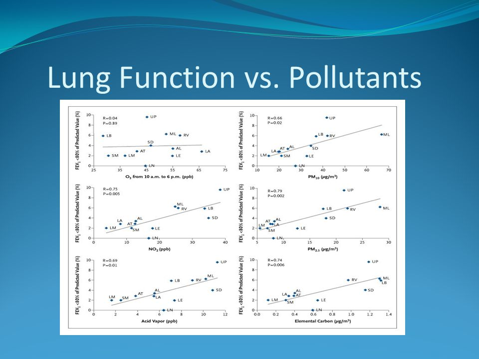 Lung Function vs. Pollutants