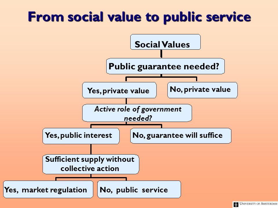 From social value to public service waarden Actieve overheidszorg gewenst.
